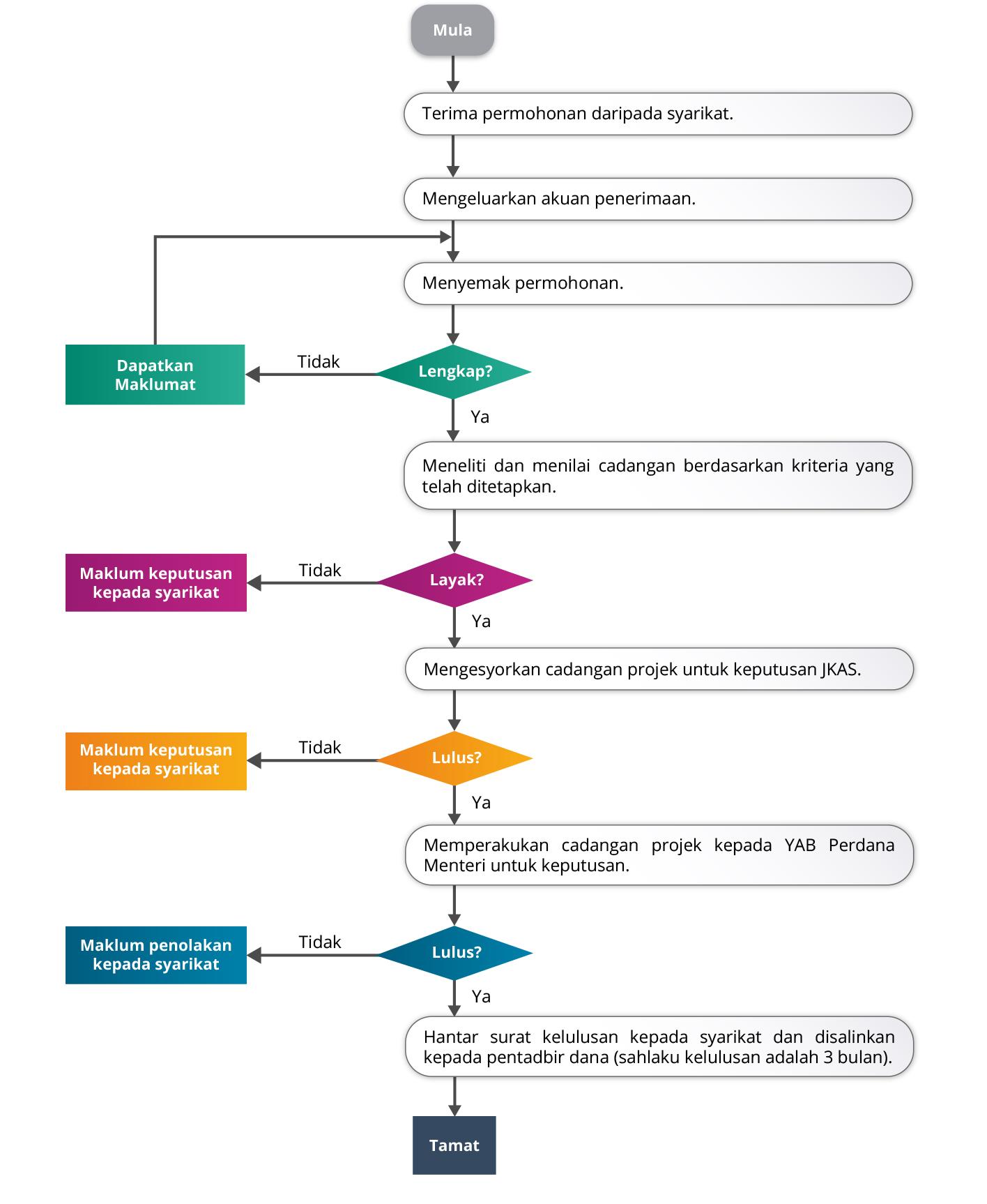 Process Flow Diagram Adalah   Wiring Diagram on